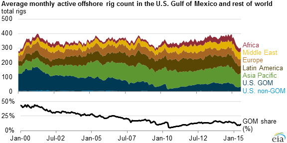 U S Gulf Of Mexico Share Of Global Active Offs Rigs Declines Since 2000