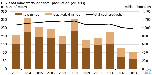graph of U.S. coal mine starts and total production, as explained in the article text