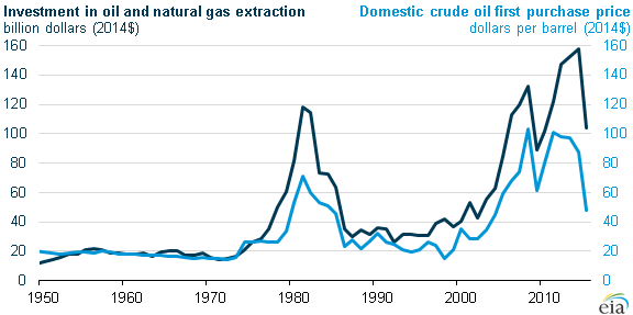 graph of investment and oil prices, as explained in the article text