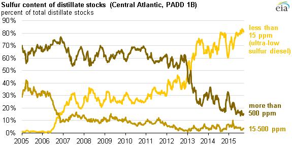 Ecopetrol stock options