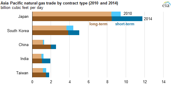 Where are futures and options mainly traded in the uk
