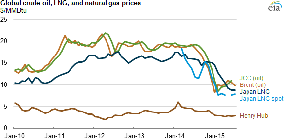 graph of global crude oil, LNG, and natural gas prices, as explained in the article text