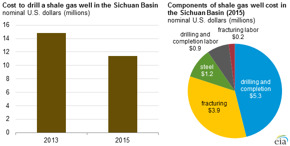Shale gas development in China aided by government investment
