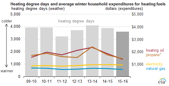 Graph Of Heating Degree Days And Average Winter Household Expenditures For Fuels As Explained