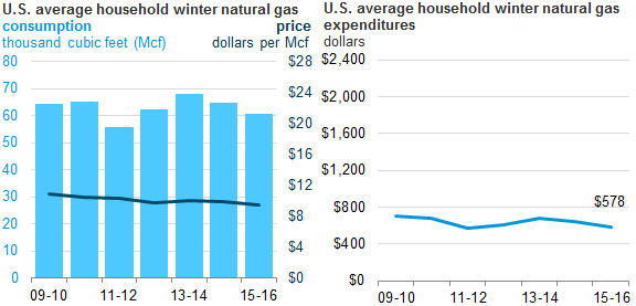 Graph of U.S. average household winter natural gas price, consumption, and expenditures, as described in the article text