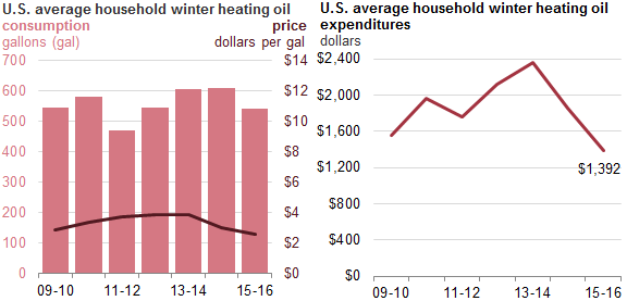 Graph of U.S. average household winter heating oil price, consumption, and expenditures, as described in the article text