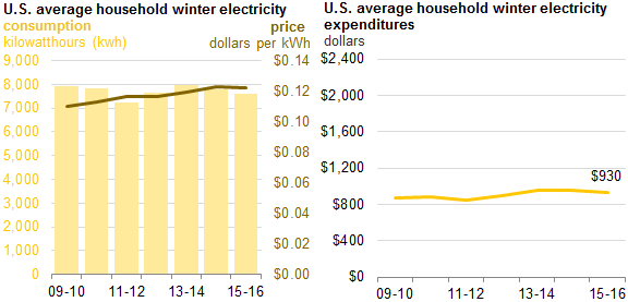 Graph of U.S. average household winter electricity price, consumption, and expenditures, as described in the article text