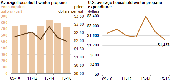 Graph of U.S. average household winter propane price, consumption, and expenditures, as described in the article text