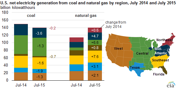 graph of U.S. net electricity generation from coal and natural gas, as explained in the article text