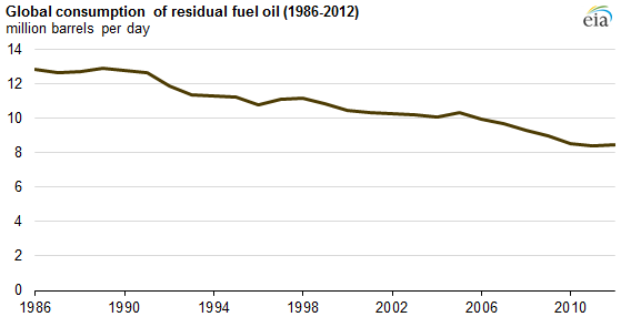 graph of global consumption of residual fuel oil, as explained in the article text