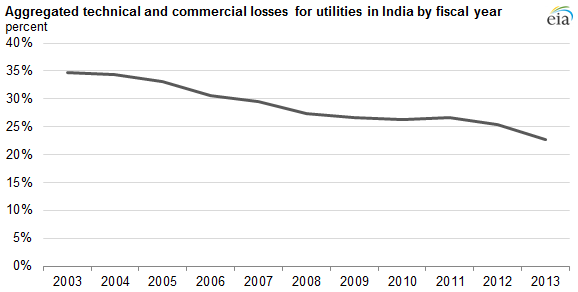 graph of aggregated technical and commercial losses for utilities in India, as explained in the article text