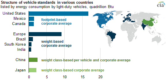 vehicle standards around the world aim to improve fuel economy and rh eia gov Diesel Engine Fuel Consumption Calculator Fuel Consumption Chart