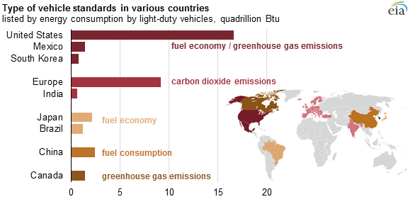 Vehicle standards around the world aim to improve fuel economy and reduce emissions