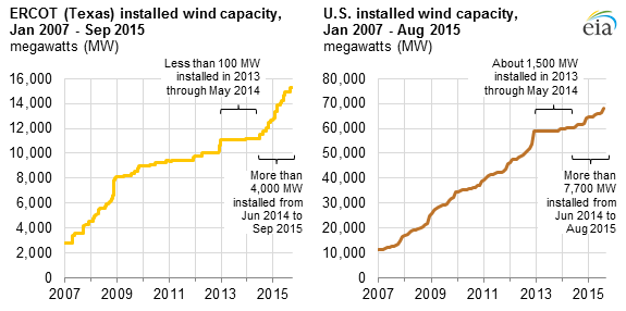 graph of ERCOT installed wind capacity and U.S. installed wind capacity, as explained in the article text