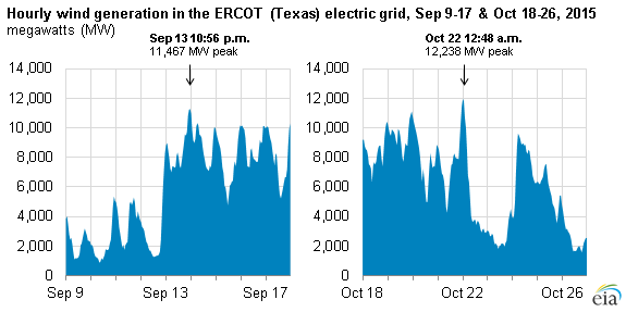 graph of hourly wind generation in the ERCOT electric grid, as explained in the article text
