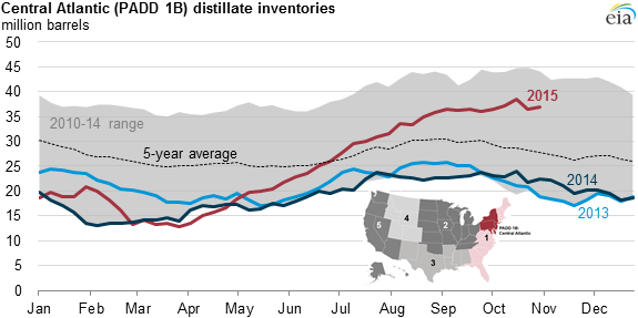 High distillate fuel oil inventories in Central Atlantic