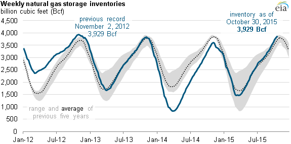graph of weekly natural gas storage inventories, as explained in the article text