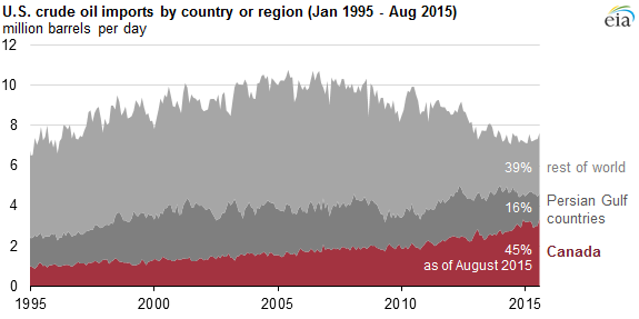 graph of U.S crude oil imports by country or region, as explained in the article text