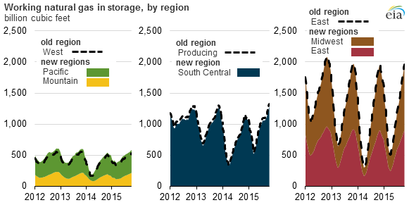 graph of working natural gas in storage, by region, as explained in the article text