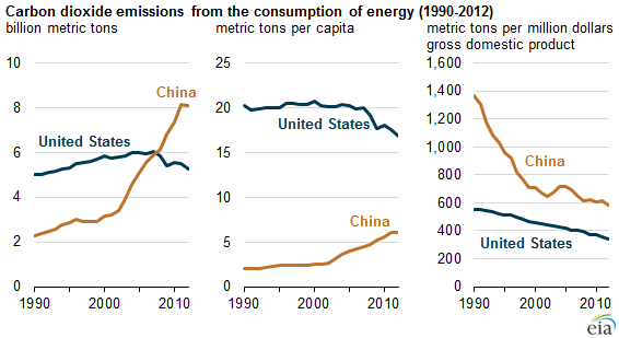 United States And China Advance Policies To Limit CO Emissions - Us greenhouse gas emissions map