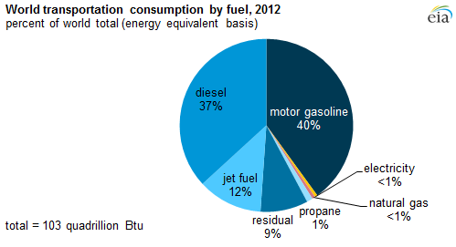 global fuel consumption market for transportation Global transportation fuel industry 2016 market survey by worldwide consumption, growth segments, shares, supply & costs major changes has been witnessed in the global market for transportation fuel in the last few years.