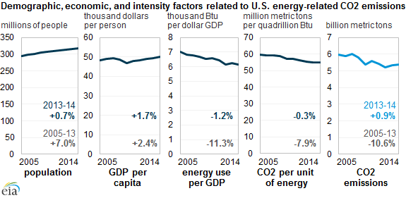 graph of demographic, economic, and intensity factors related to U.S. energy-related emissions, as explained in the article text