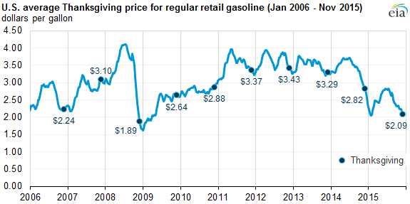 graph of U.S. average price for regular retail gasoline, as explained in the article text