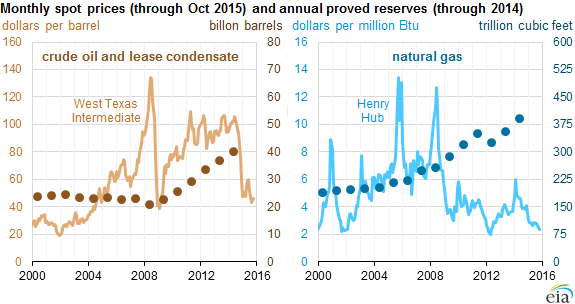 graph of monthly oil and natural gas prices with annual reserve levels, as explained in the article text