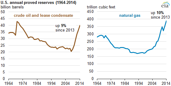 US oil, natural gas reserves increased in 2014 thumbnail
