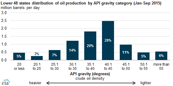 EIA expands monthly reporting of crude oil production with