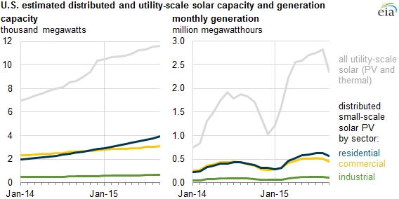 graph of U.S. estimated distributed and utility-scale solar capacity and generation, as explained in the article text
