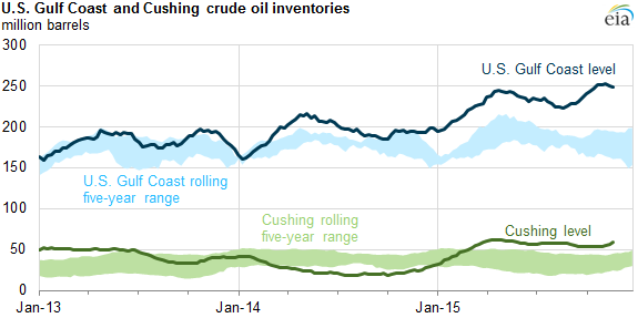 graph of U.S. Gulf Coast and Cushing, Oklahoma, crude oil inventories, as explained in the article text