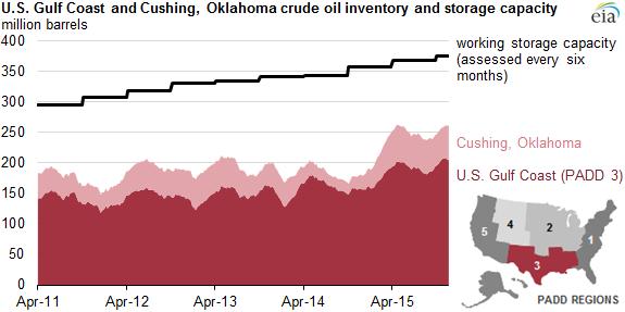 Crude Oil Storage And Capacity Have Increased In Cushing Oklahoma U S Gulf Coast