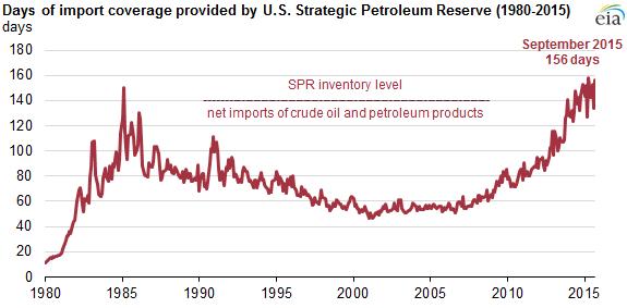 New Legislation Affects U S Strategic Petroleum Reserve
