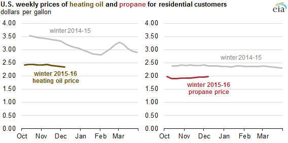 graph of weekly propane and heating oil prices to residential customers, as explained in the article text