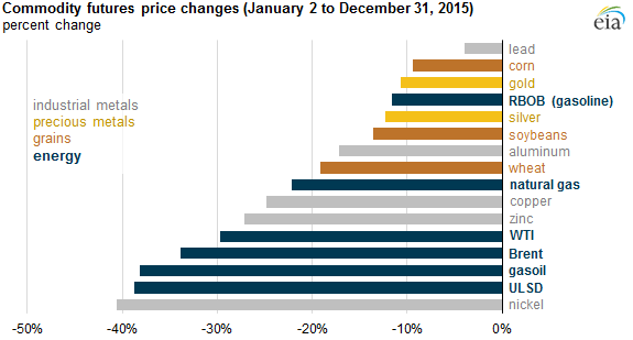 graph of commodity futures price changes, as explained in the article text
