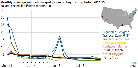 graph of monthly average natural gas spot prices at key trading hubs, as explained in the article text