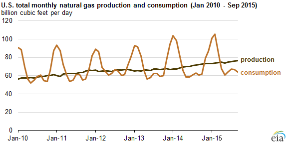 graph of monthly natural gas production and consumption, as explained in the article text