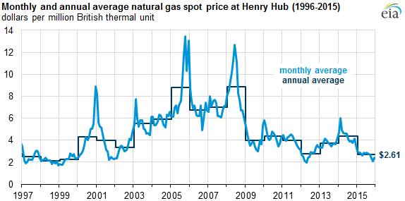 Georgia Natural Gas Prices Psc