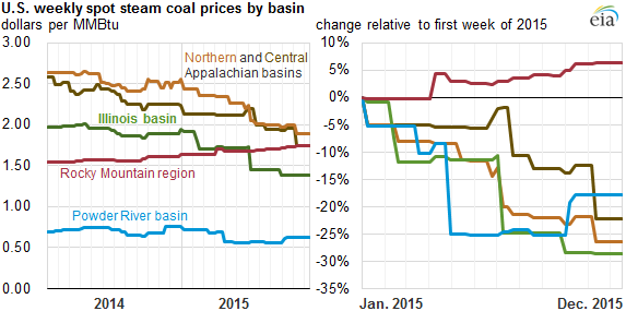 Coal Production And Prices Decline In 2015 Today In