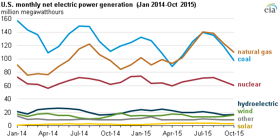 graph of U.S. monthly net electric power generation, as explained in the article text