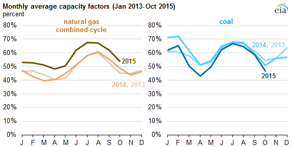graph of monthly average cycle capacity factors, as explained in the article text