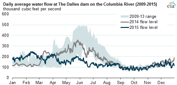 graph of daily average water flow at the Dulles dam on the Columbia river, as explained in the article text