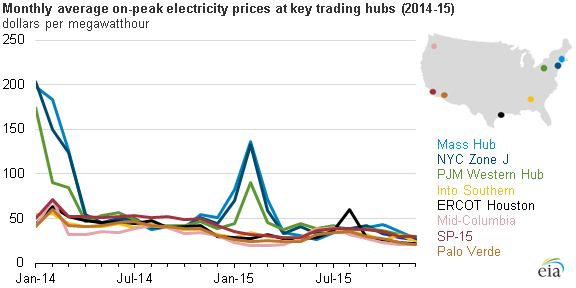 graph of monthly average on-peak electricity prices at key trading hubs, as explained in the article text