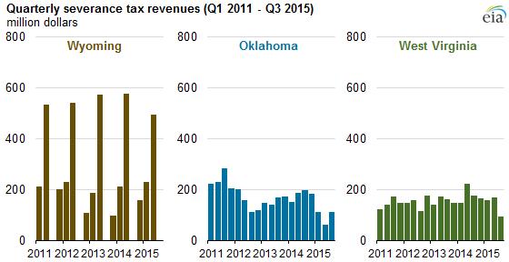 Natural Gas Royalties Taxes