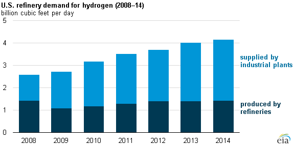 hydrogen for refineries is increasingly provided by industrial