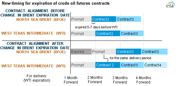 graph of new crude oil futures expiration dates, as explained in the article text