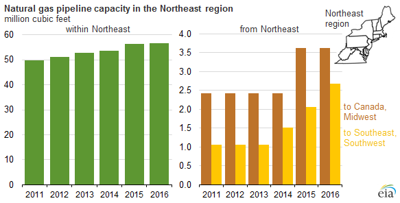 New pipelines increase Northeast natural gas takeaway capacity