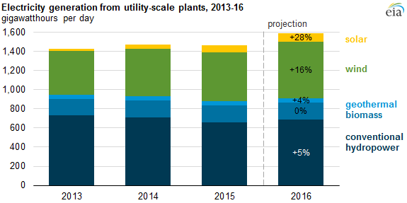 graph of electricity generation from utility-scale plants, as explained in the article text