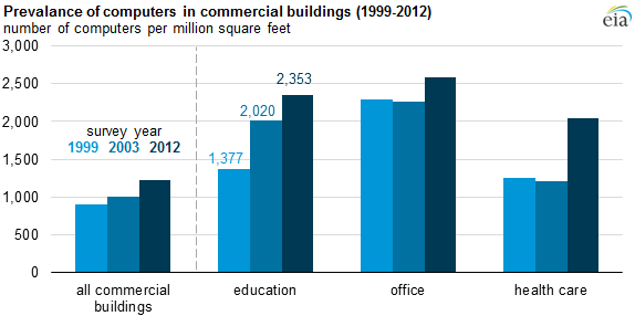 graph of prevalance of computers in commercial buildings, as explained in the article text